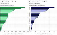 Alagoas ocupa o 10º lugar no ranking nacional de óbitos por Covid-19