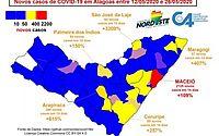 Comitê científico recomenda lockdown em cidades do interior de Alagoas